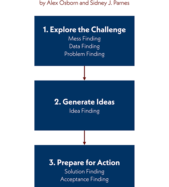 Creativity and Problem-solving – Classical CPS