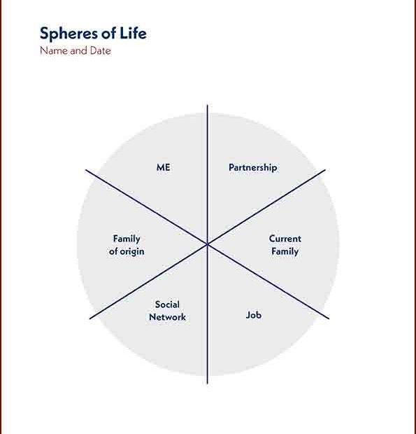 3C-Spheres of Life